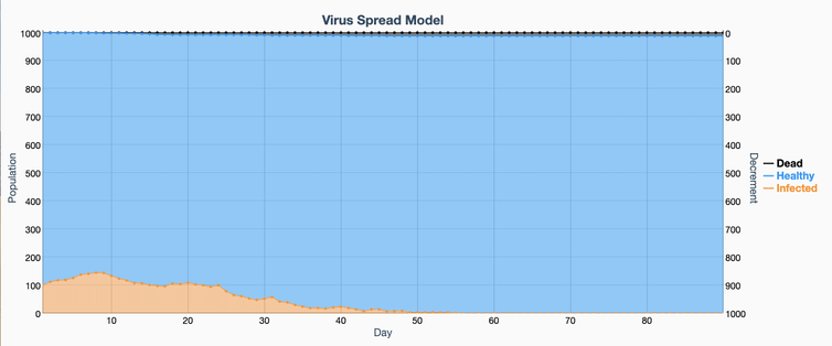 viral spread model simulation