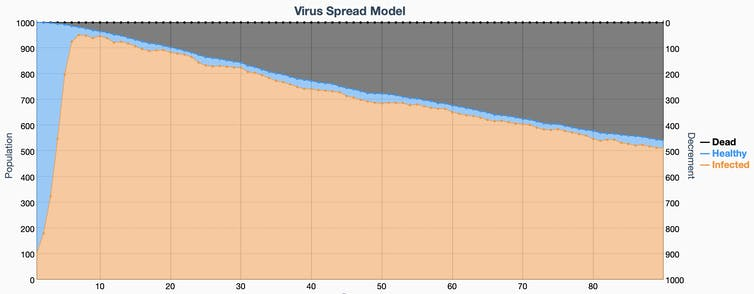 viral spread model hypothetical